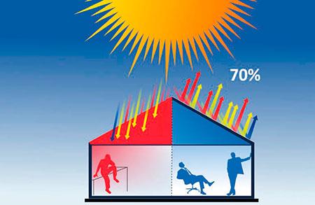 Impregnantes pais vasco cantabria - Comparativa aislantes termicos ...
